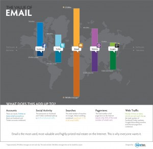 value of email infographic